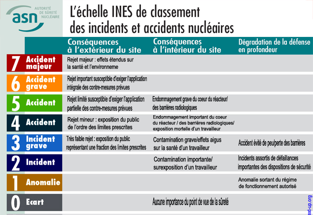 ASN_INES_International_Nuclear_Event_Scale_Echelle_Internationale_Evenements_Nucleaires