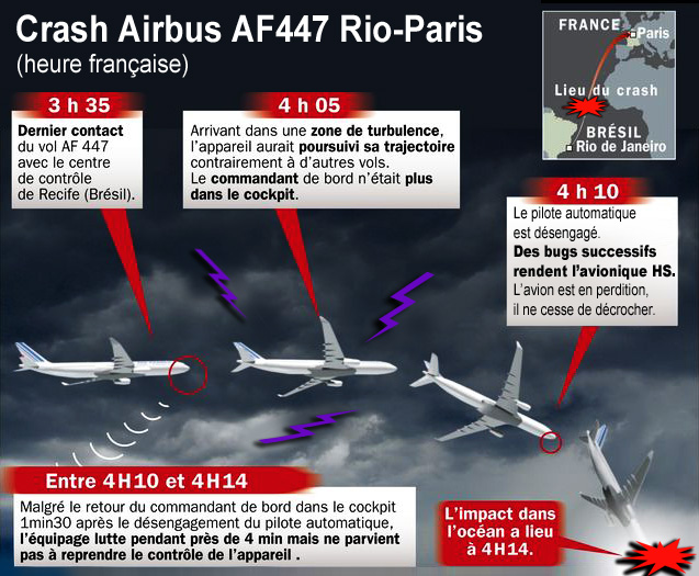 Crash_Vol_Airbus_AF447_Flyer