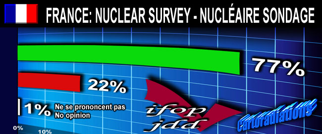France_IFOP_JDD_Survey_Nuclear_Sondage_Nucleaire_06_2011_news_18_06_2011