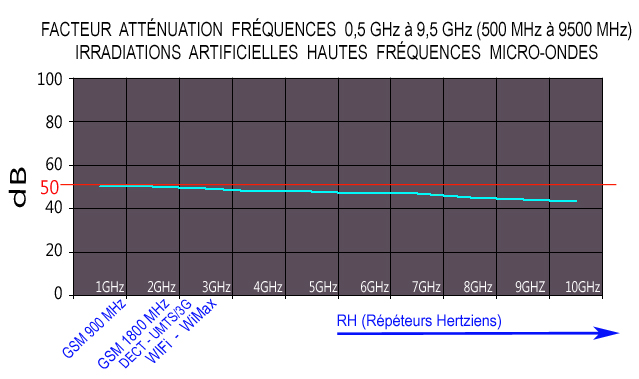 Graphe_valeurs_attenuation_dB_voile_protection_argent_Hautes_Frequences_micro_ondes