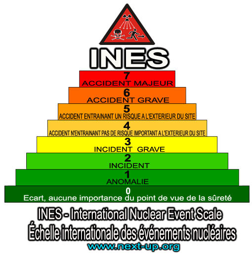 INES_International_Nuclear_Event_Scale_Echelle_Internationale_Evenements_Nucleaires