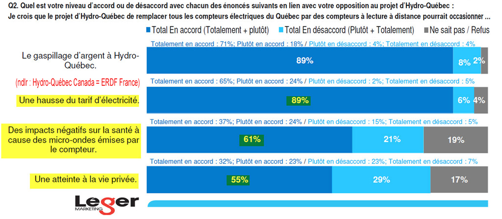 Sondage_Leger_Marketing_pour_Compteurs_Hydro_Quebec_Extrait_page7