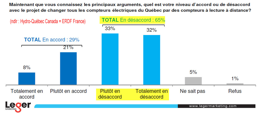 Sondage_Leger_Marketing_pour_Compteurs_Hydro_Quebec_Extrait_page9