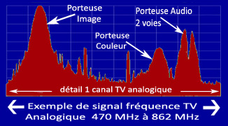 Spectre_Frequence_Analogique_TV