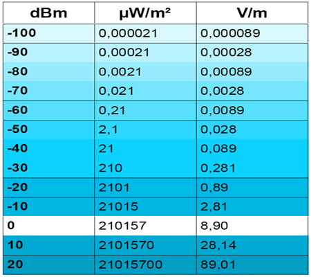 Table_conversion_analyseur_spectre_400