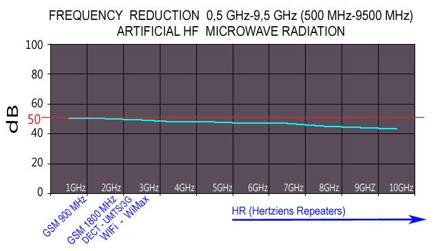 Veil_Aariona_Shield_Graph_Frequency_reduction_0_5_GHz_9_5_GHz_artificial_HF_microwave_radiation