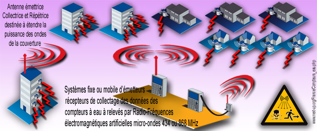 Schema_collectage_donnees_compteurs_eau_emetteurs_releves_radiofrequences_artificielles_micro_ondes_news